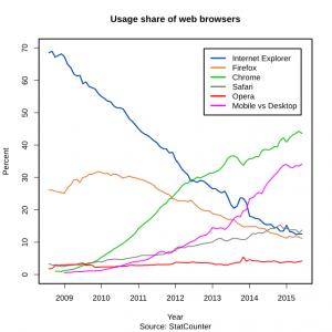 browser diffusione
