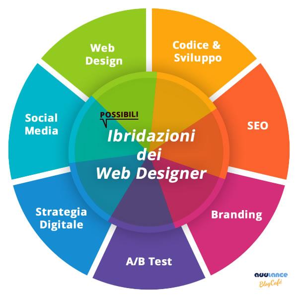 Possibili ibridazioni dei Web Designer