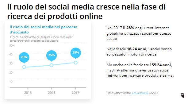 Il ruolo dei social media cresce nella ricerca di prodotti online