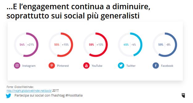 engagement continua a scendere sui social media generalisti