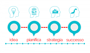 Come fare un business plan per un'agenzia Web