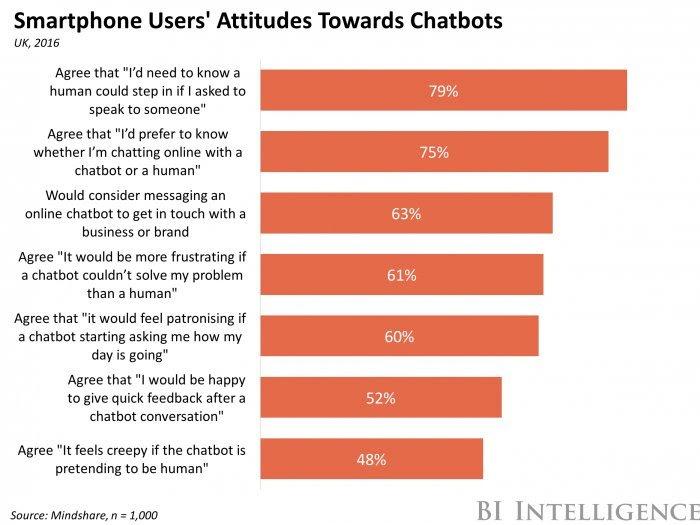 cosa sono i chatbot
