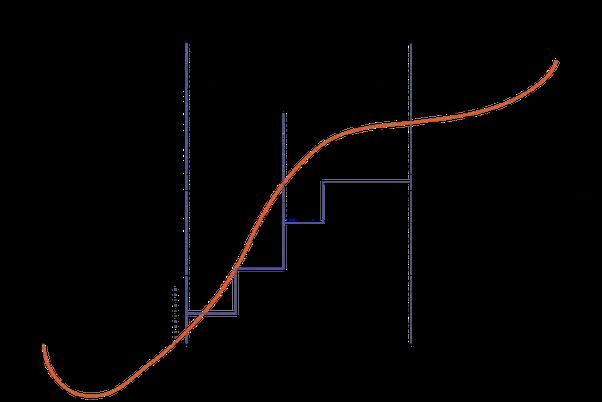 come avviare una start up ciclo di finanziamento