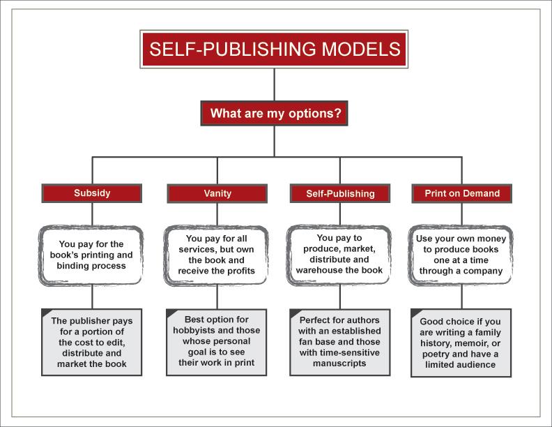 Auto pubblicare un libro
