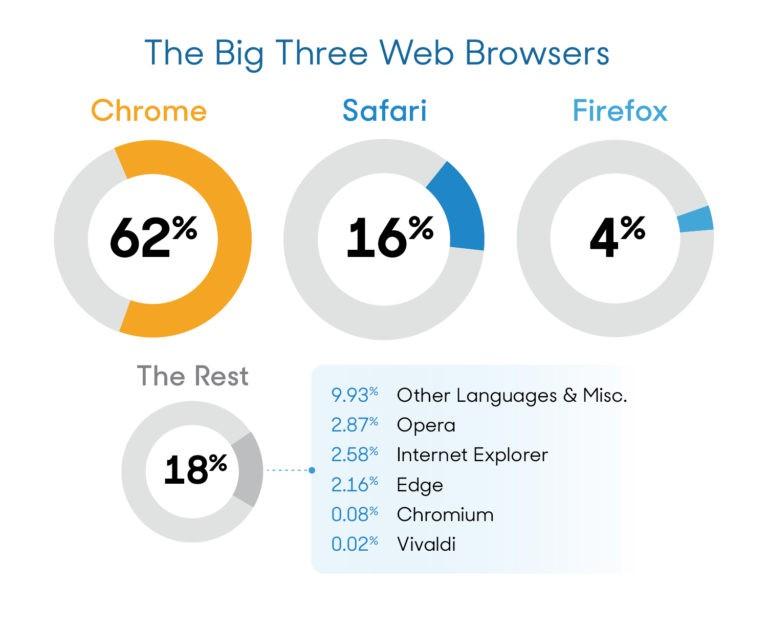 browser migliore comparison