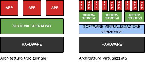 macchina virtuale virtualizzazione sistema operativo