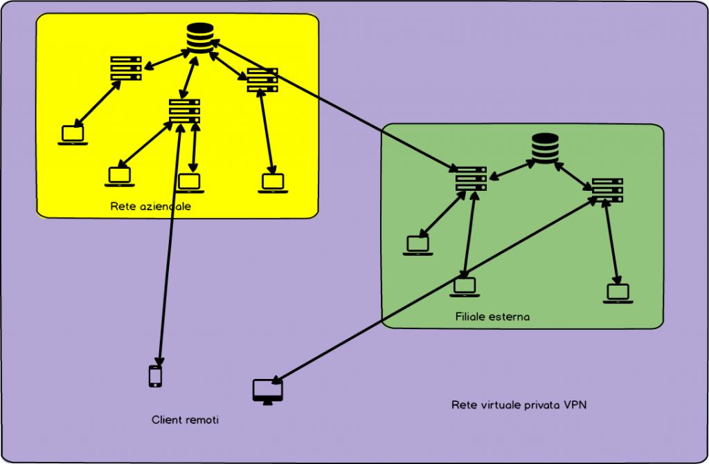 macchina virtuale virtualizzazione di rete