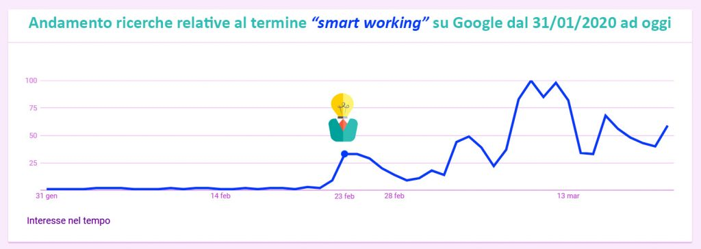 smart working in Italia