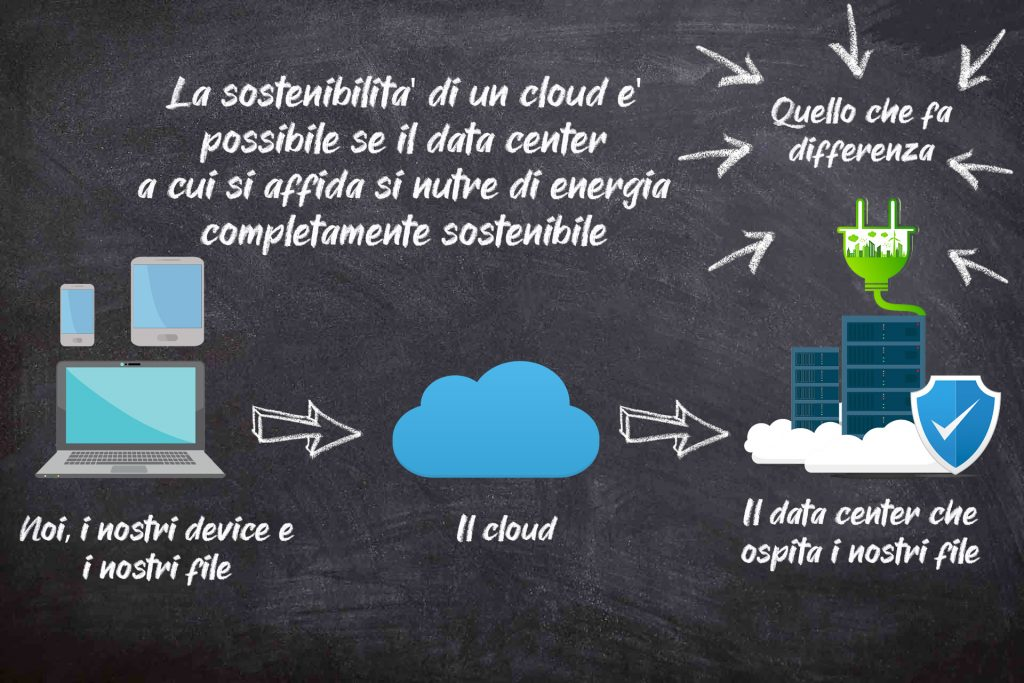 cloud computing sostenibile