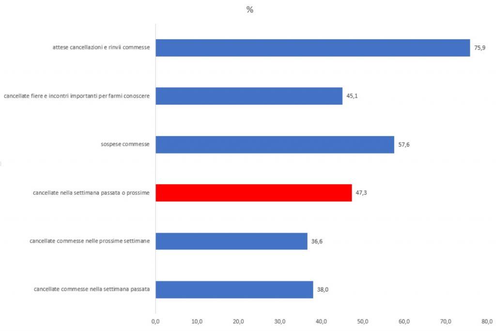 lavoro freelance impatto covid 19